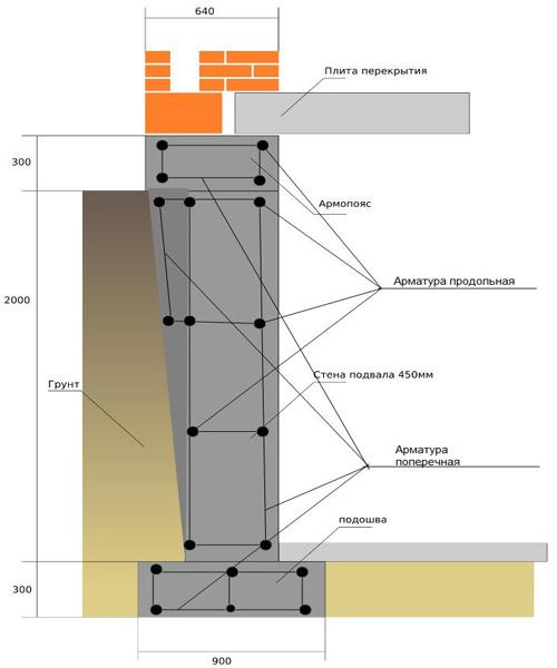 Расчет стоимости ленточного фундамента в Подольске